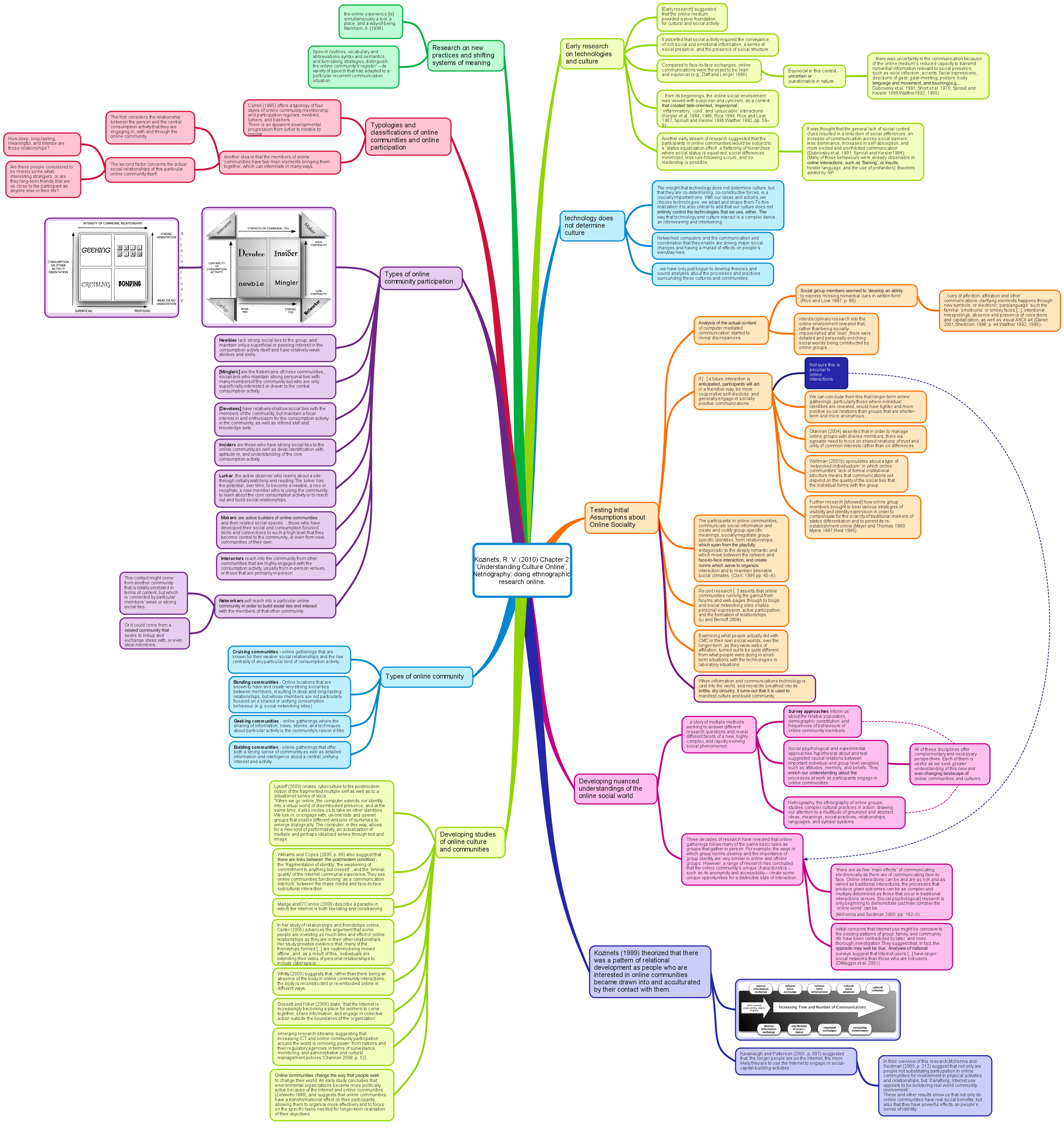 Mindmap deconstruction of Kozinets, R. V. (2010) Chapter 2 'Understanding Culture Online', Netnography doing ethnographic research online.