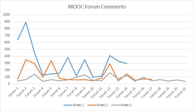 Forum contribution chart
