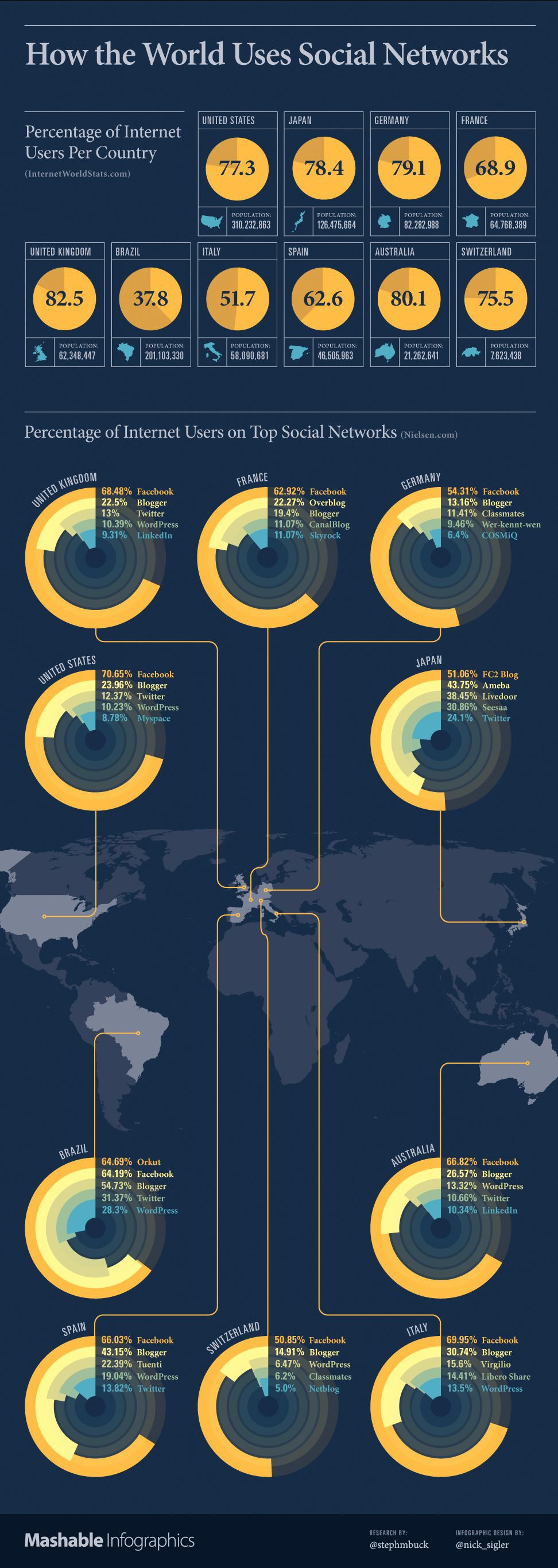 From Twitter: How the world uses social media networks