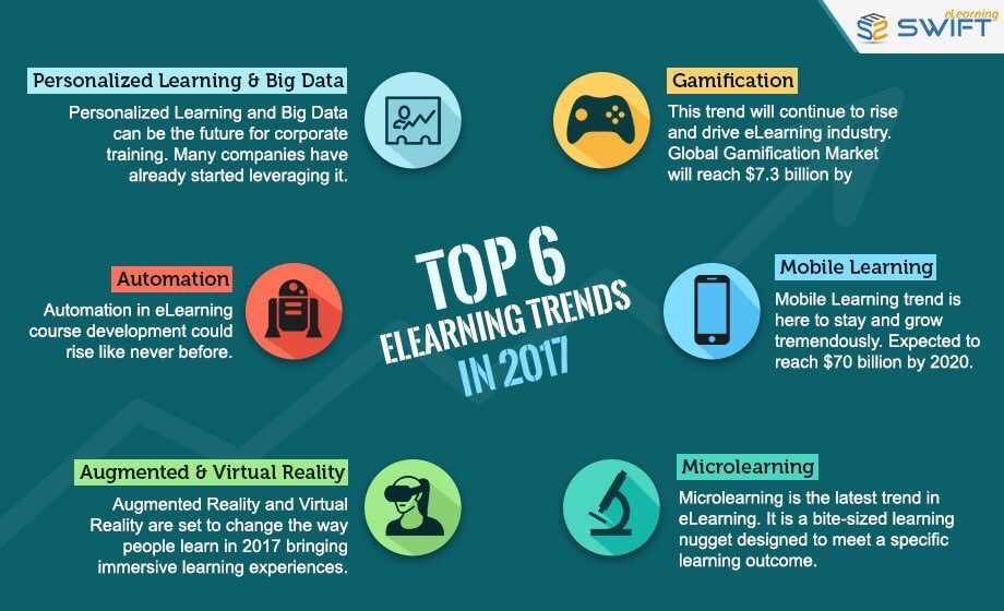 Trends of E-learning for 2017